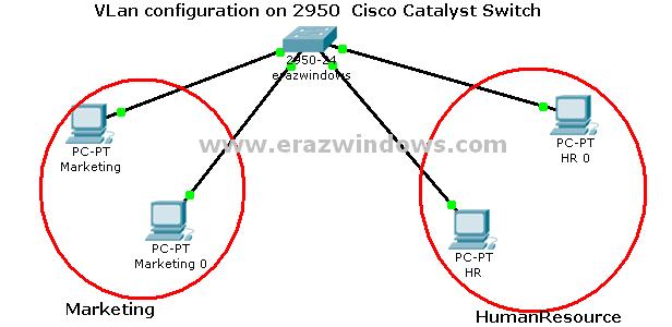 cisco 2950 switch configuration commands pdf