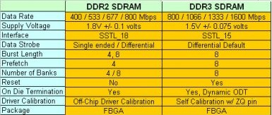 difference between ddr2 and ddr3 ram erazwindows. Black Bedroom Furniture Sets. Home Design Ideas